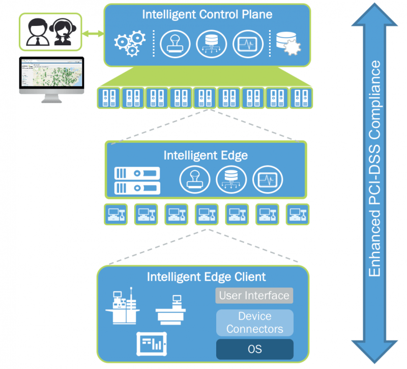 Intelligent Edge software, as a platform for reduced cost to serve in store, Intelligent Control Plane for management, control and innovation, and the Intelligent Edge Client that provides secure connectivity for users and peripherals to virtualized applications be they Point Of Sale, customer-facing or back office workloads running on a Zynstra Intelligent Edge.