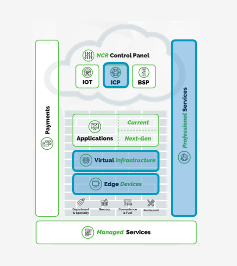 software defined edge architecture continued
